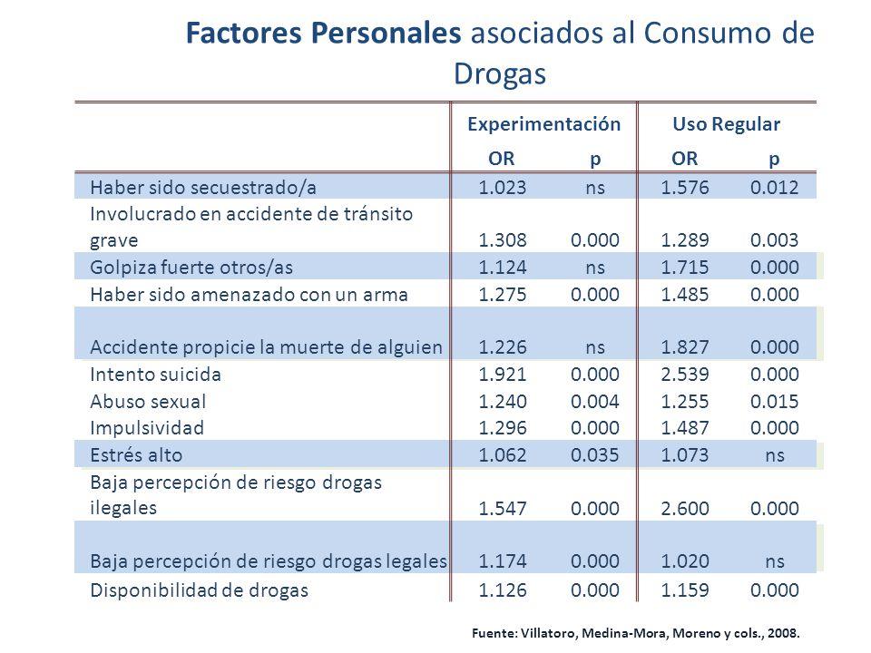 Factores Personales asociados al Consumo de Drogas