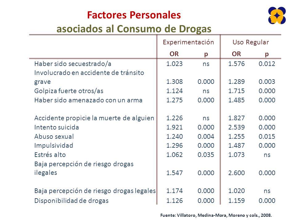 asociados al Consumo de Drogas