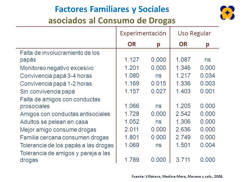 Factores Familiares y Sociales asociados al Consumo de Drogas