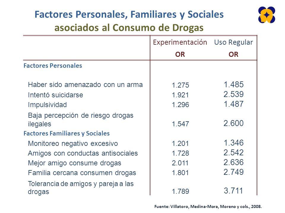 Factores Personales, Familiares y Sociales asociados al Consumo de Drogas