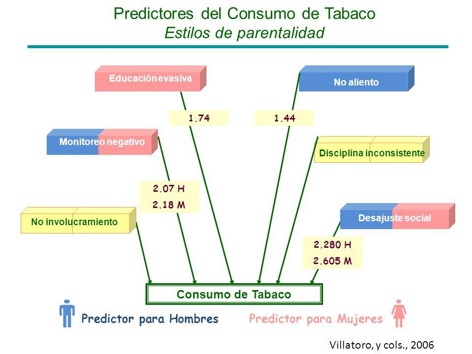 Predictores del Consumo de Tabaco Estilos de parentalidad