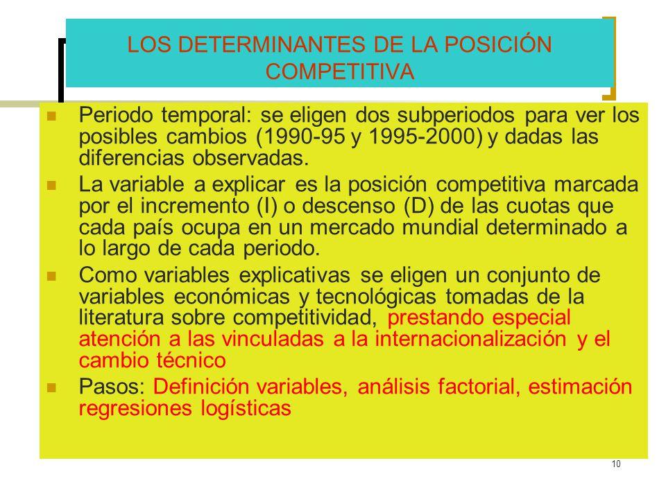 LOS DETERMINANTES DE LA POSICIÓN COMPETITIVA