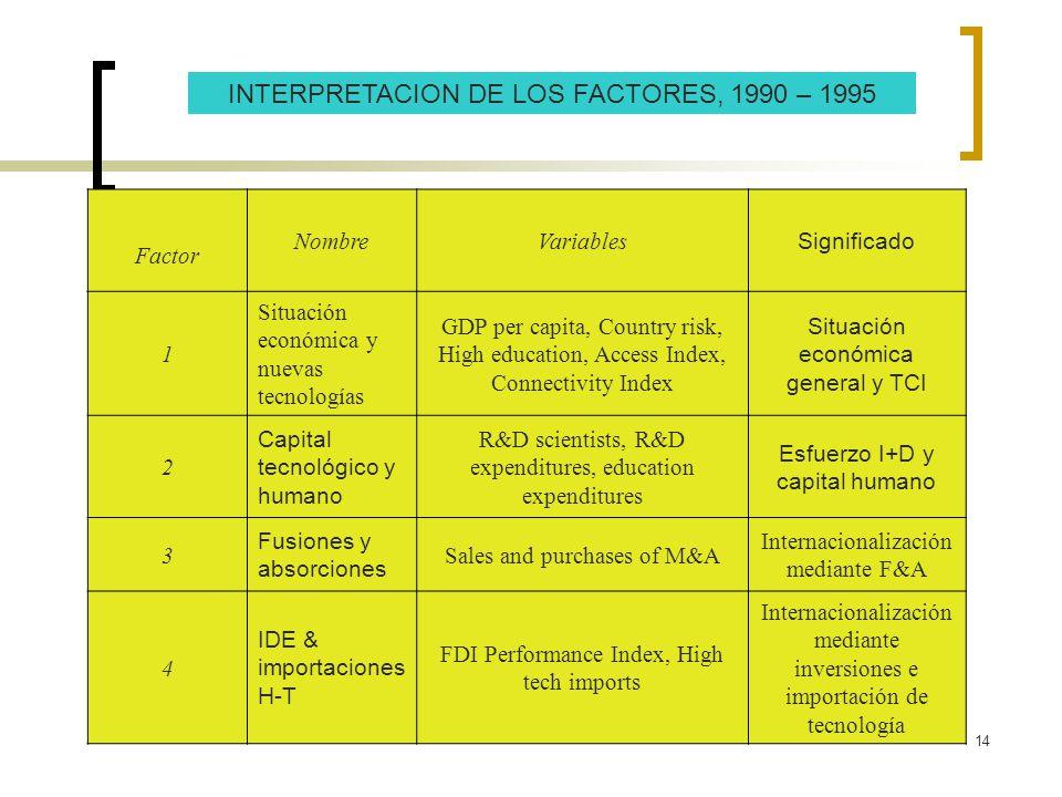 INTERPRETACION DE LOS FACTORES, 1990 – 1995