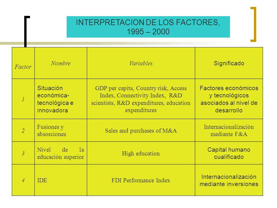 INTERPRETACION DE LOS FACTORES, 1995 – 2000