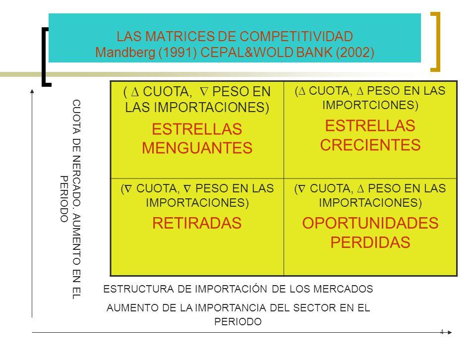 LAS MATRICES DE COMPETITIVIDAD Mandberg (1991) CEPAL&WOLD BANK (2002)