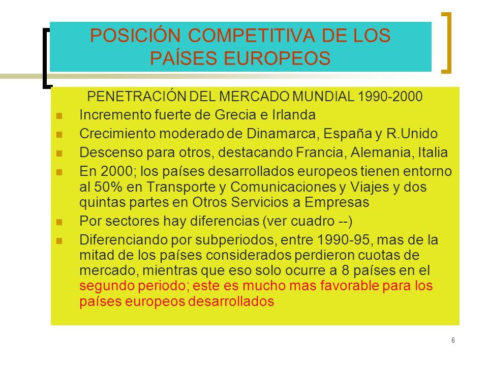 POSICIÓN COMPETITIVA DE LOS PAÍSES EUROPEOS