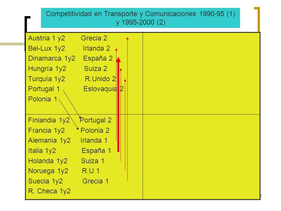 Competitividad en Transporte y Comunicaciones 1990-95 (1) y 1995-2000 (2)