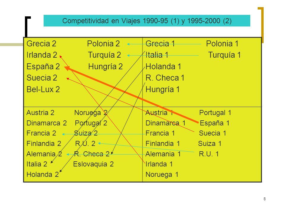Competitividad en Viajes 1990-95 (1) y 1995-2000 (2)