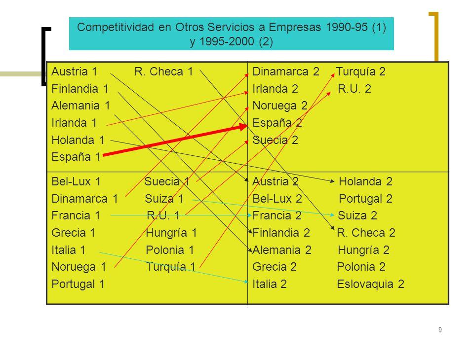 Competitividad en Otros Servicios a Empresas 1990-95 (1) y 1995-2000 (2)