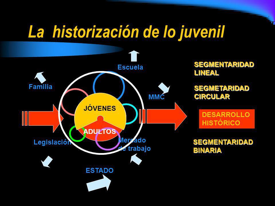 La historización de lo juvenil