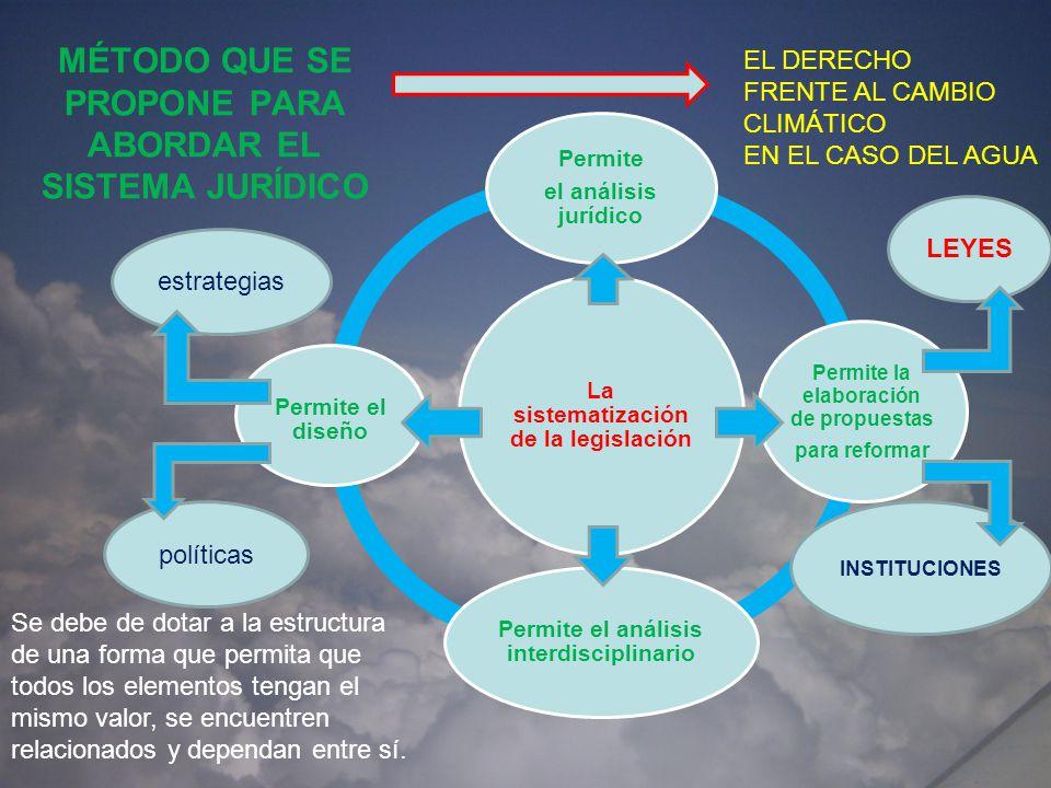 MÉTODO QUE SE PROPONE PARA ABORDAR EL SISTEMA JURÍDICO