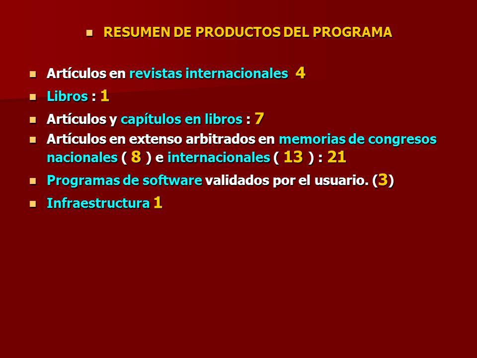 RESUMEN DE PRODUCTOS DEL PROGRAMA