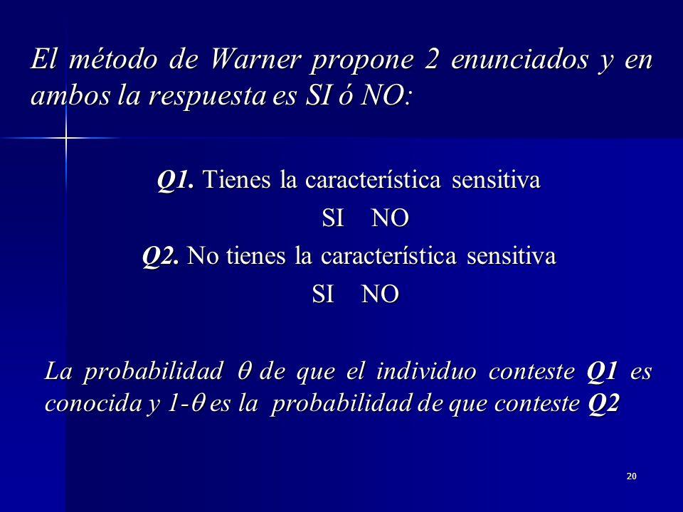 El método de Warner propone 2 enunciados y en ambos la respuesta es SI ó NO: