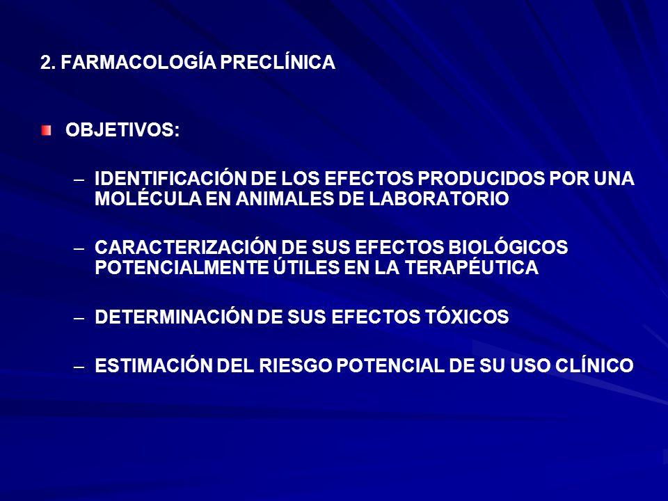2. FARMACOLOGÍA PRECLÍNICA