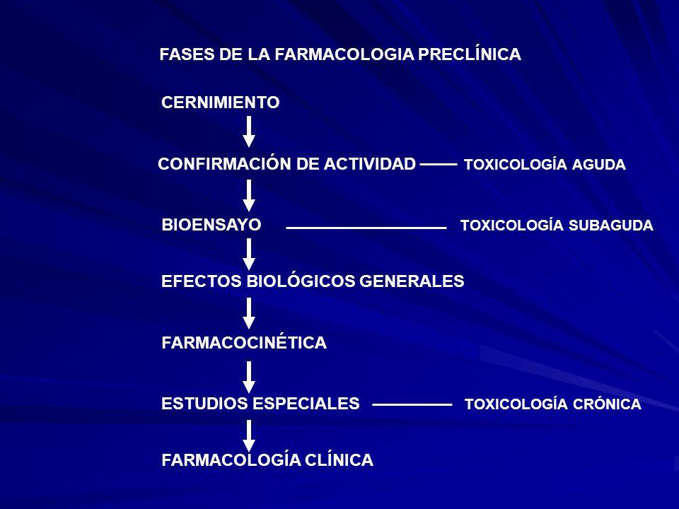 FASES DE LA FARMACOLOGIA PRECLÍNICA