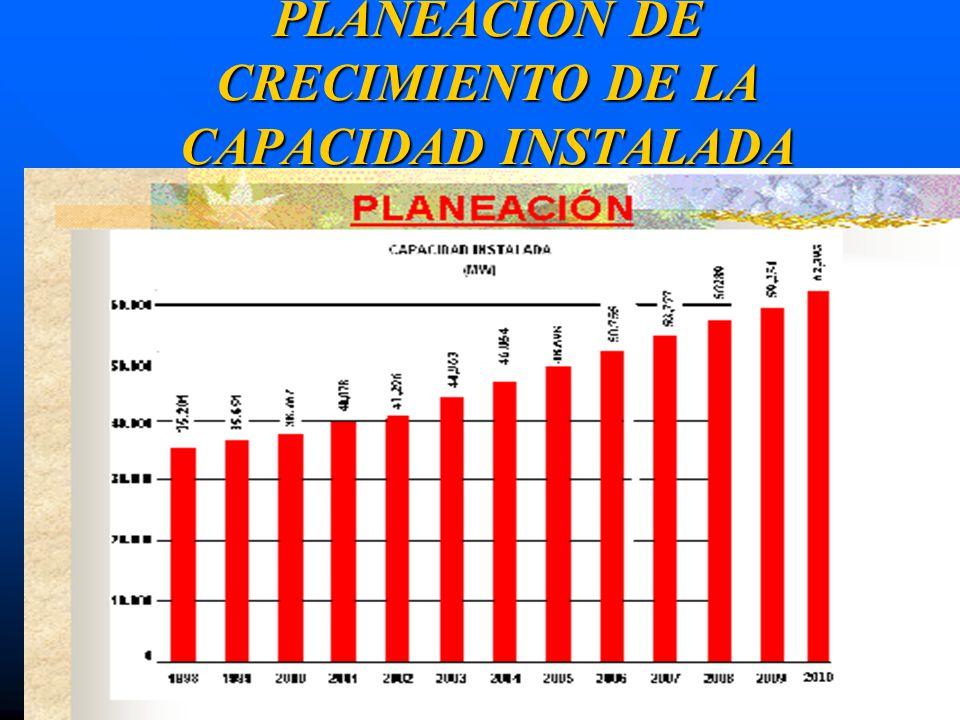 PLANEACION DE CRECIMIENTO DE LA CAPACIDAD INSTALADA