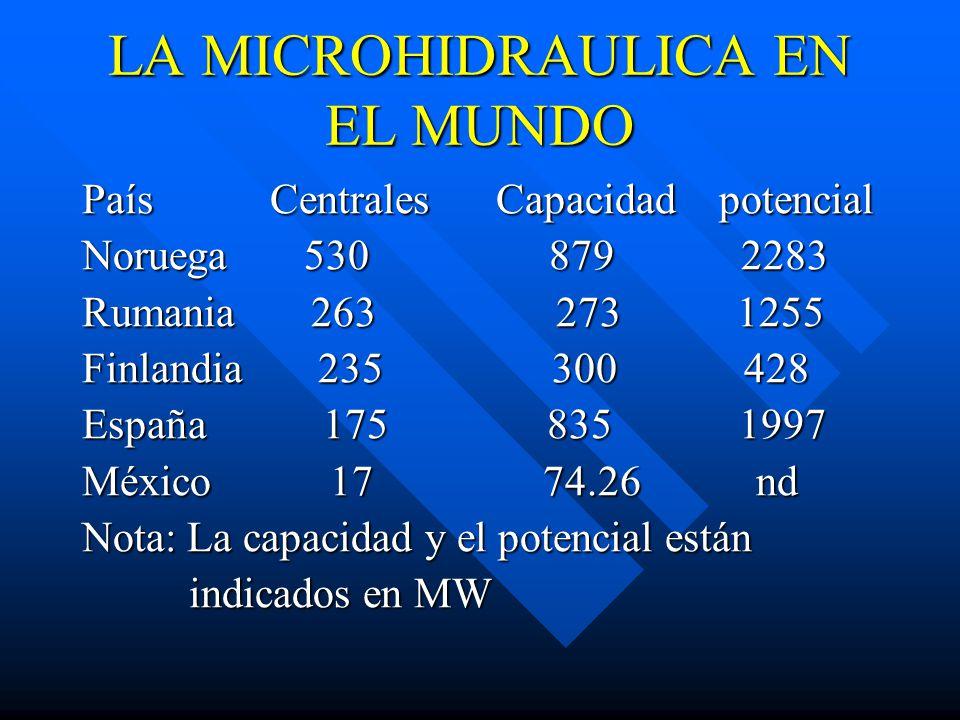 LA MICROHIDRAULICA EN EL MUNDO