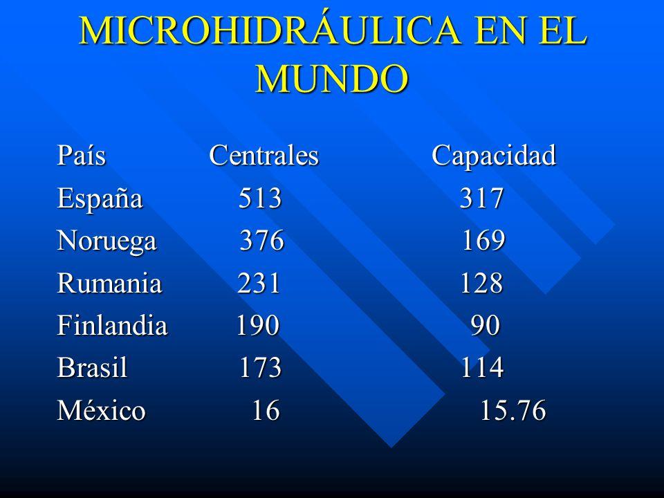 MICROHIDRÁULICA EN EL MUNDO