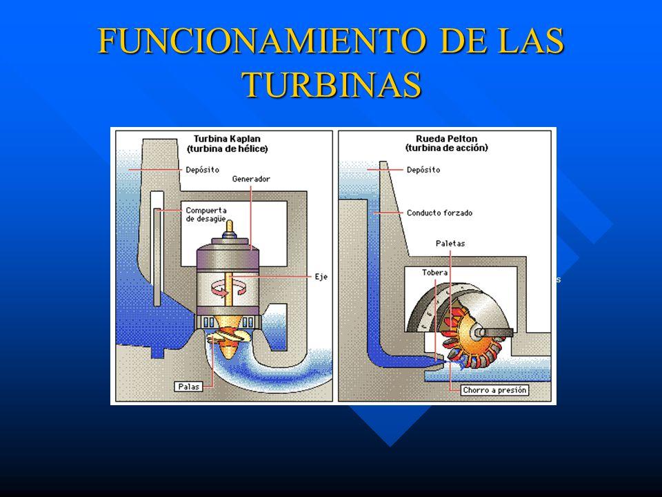 FUNCIONAMIENTO DE LAS TURBINAS
