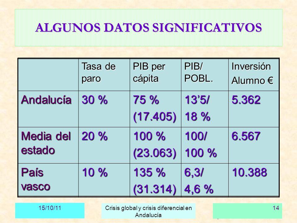 ALGUNOS DATOS SIGNIFICATIVOS
