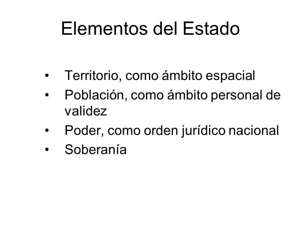 Elementos del Estado Territorio, como ámbito espacial