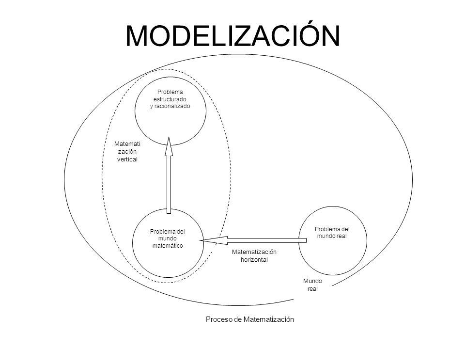 MODELIZACIÓN Proceso de Matematización M Matematización vertical