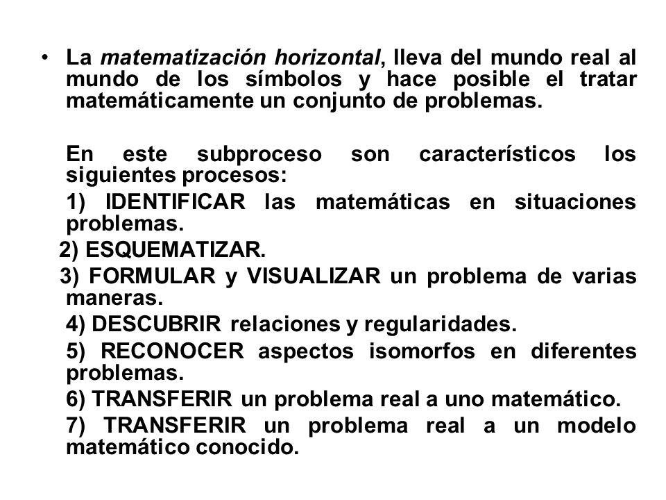La matematización horizontal, lleva del mundo real al mundo de los símbolos y hace posible el tratar matemáticamente un conjunto de problemas.