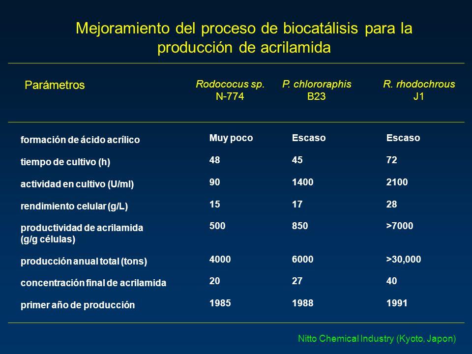 Mejoramiento del proceso de biocatálisis para la producción de acrilamida