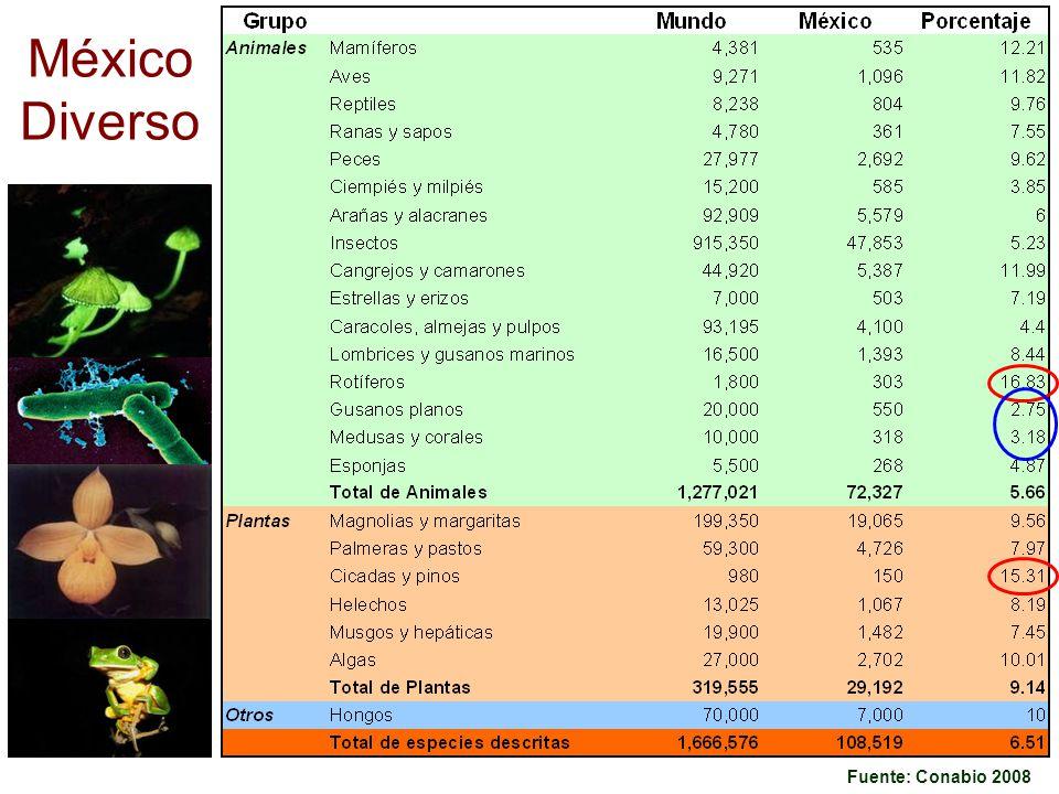 México Diverso Fuente: Conabio 2008