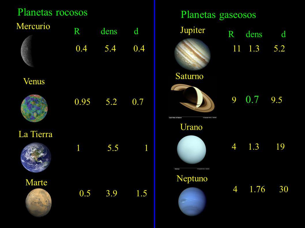 Planetas rocosos Planetas gaseosos Mercurio R dens d Jupiter R dens d