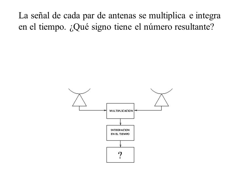 La señal de cada par de antenas se multiplica e integra en el tiempo