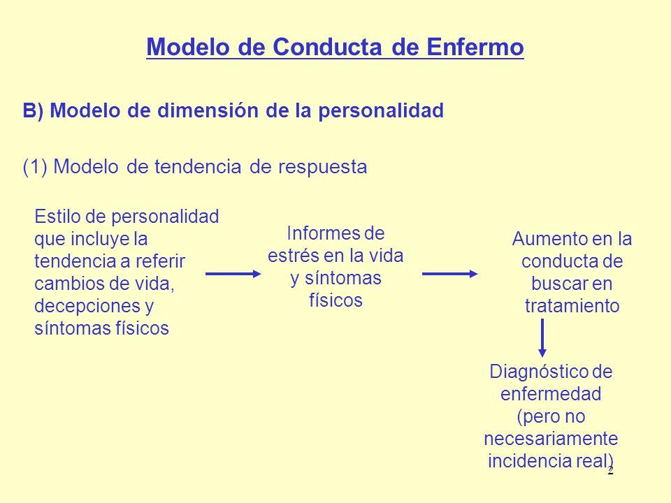 Modelo de Conducta de Enfermo