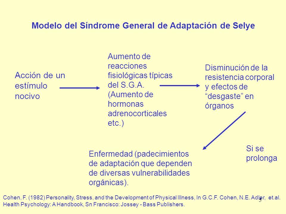 Modelo del Síndrome General de Adaptación de Selye