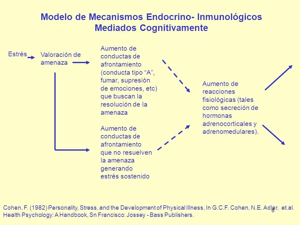 Modelo de Mecanismos Endocrino- Inmunológicos Mediados Cognitivamente