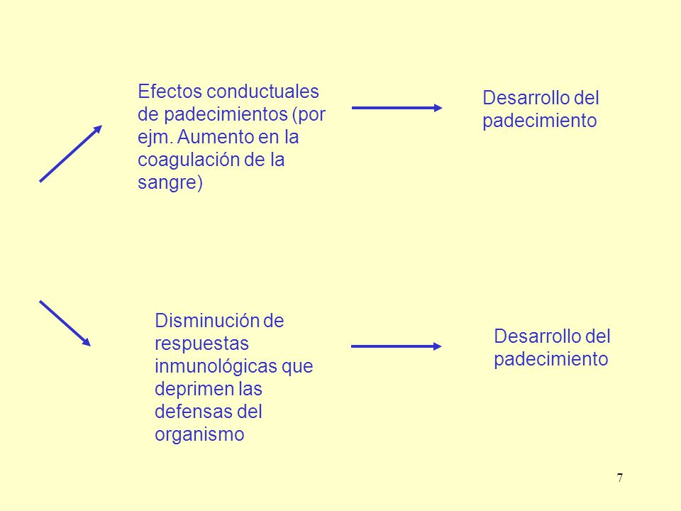 Efectos conductuales de padecimientos (por ejm