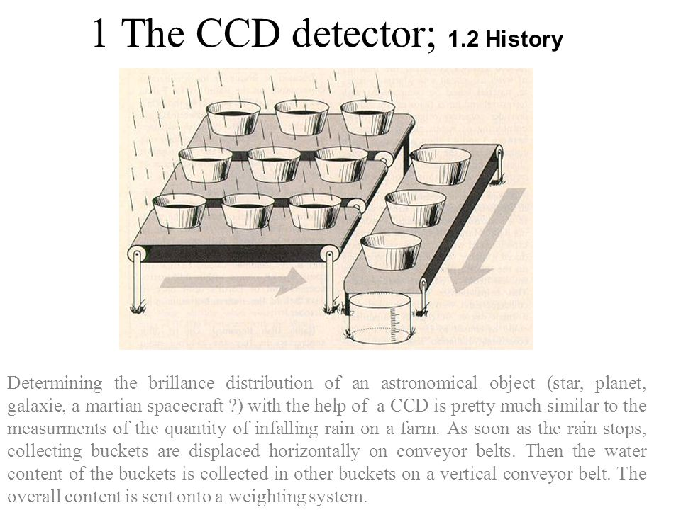 1 The CCD detector; 1.2 History