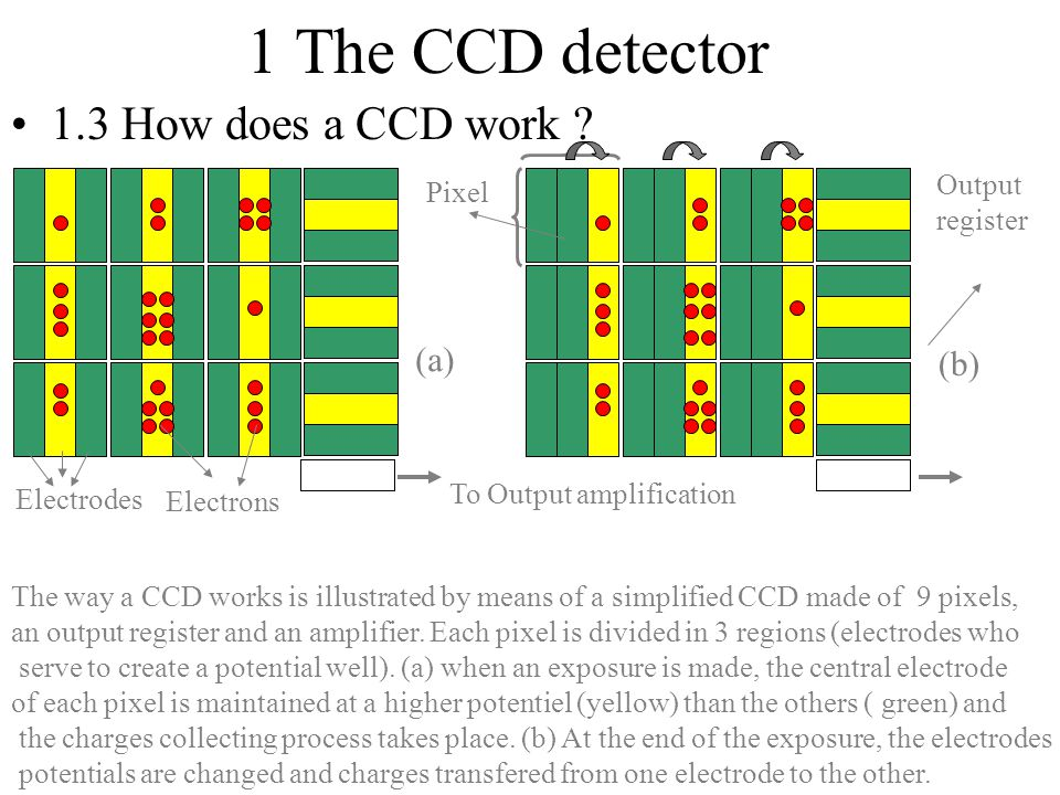1 The CCD detector 1.3 How does a CCD work (a) (b) Output Pixel
