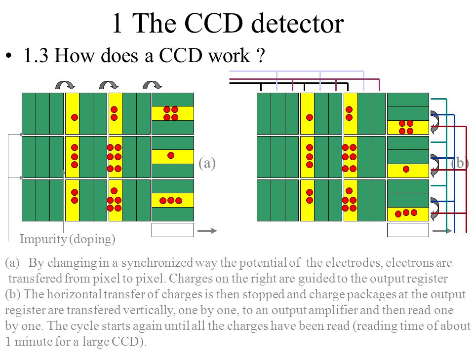 1 The CCD detector 1.3 How does a CCD work (a) (b) Impurity (doping)