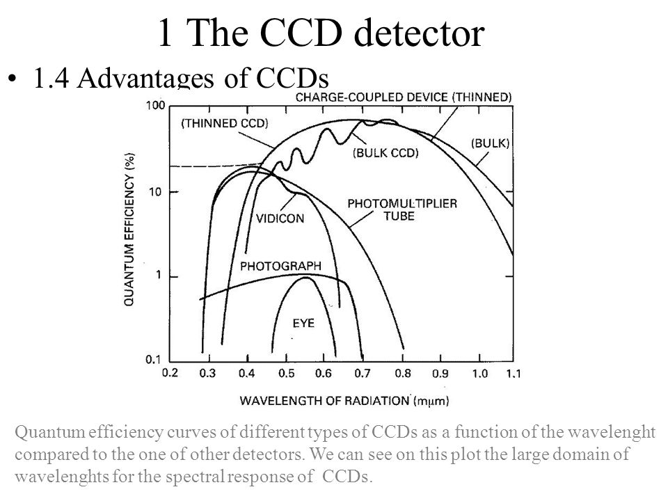 1 The CCD detector 1.4 Advantages of CCDs