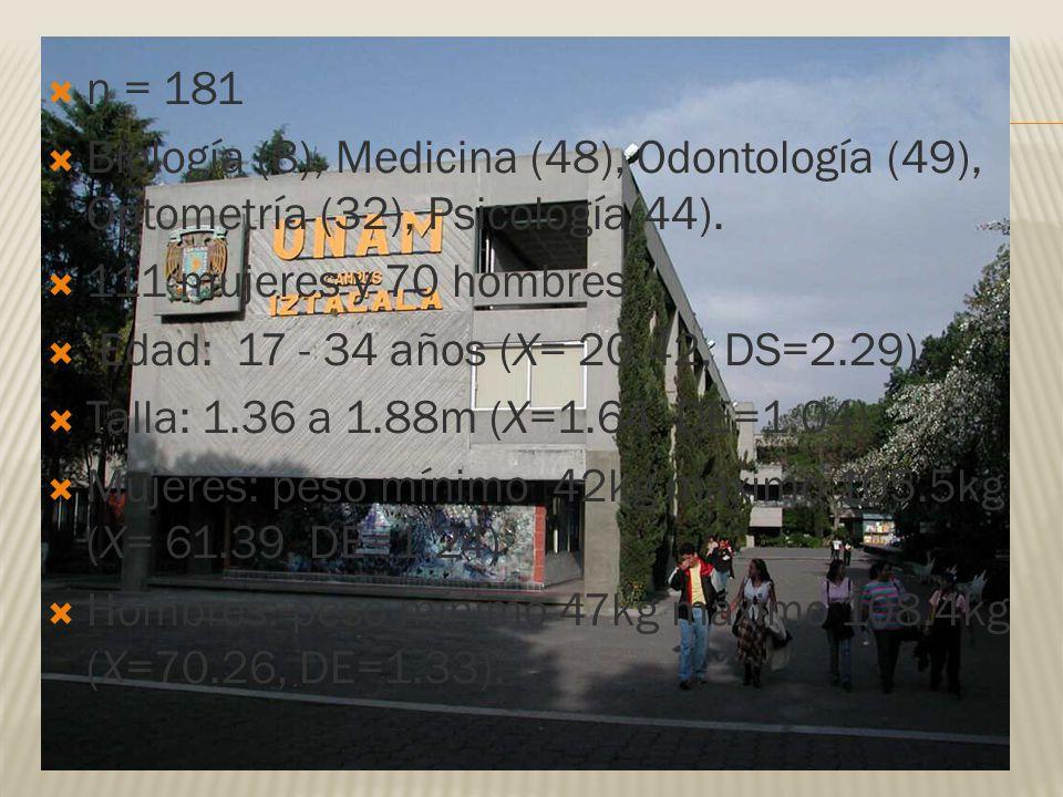 n = 181 Biología (8), Medicina (48), Odontología (49), Optometría (32), Psicología(44). 111 mujeres y 70 hombres.