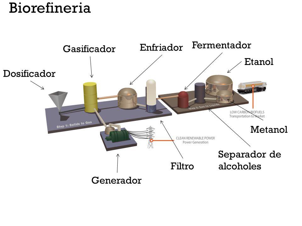Biorefineria Fermentador Enfriador Gasificador Etanol Dosificador