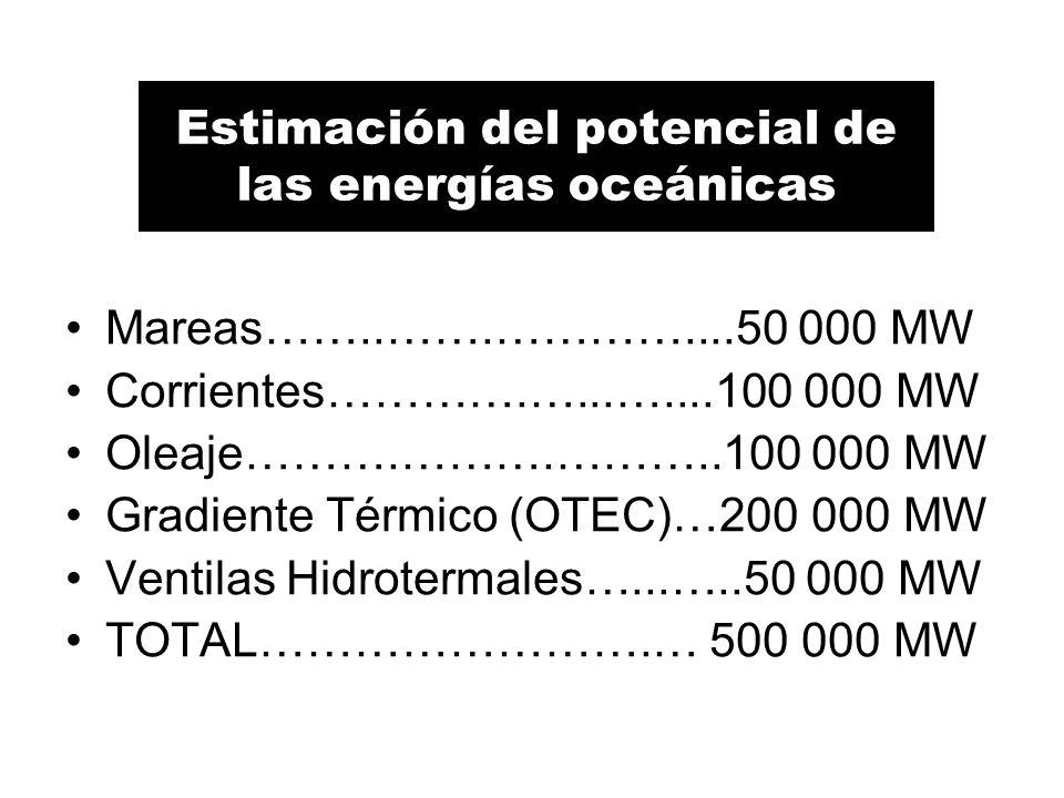 Estimación del potencial de las energías oceánicas