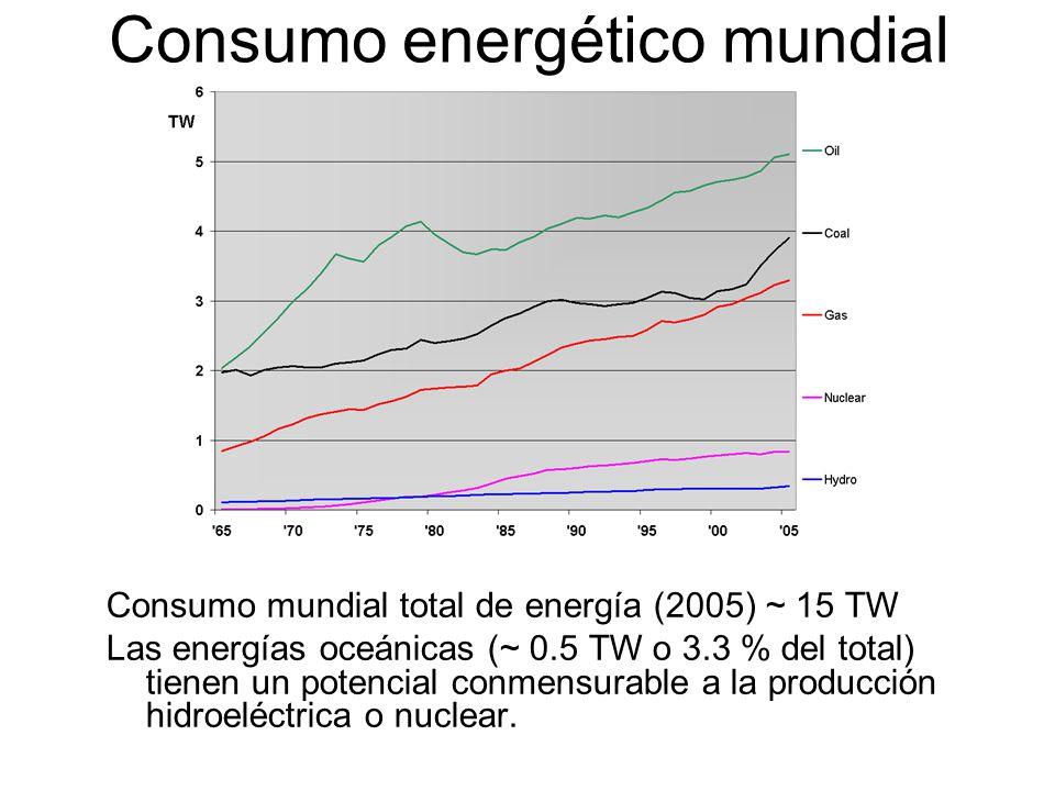 Consumo energético mundial
