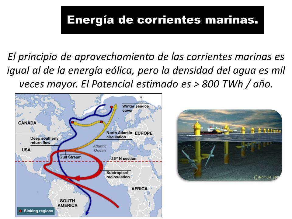 Energía de corrientes marinas.