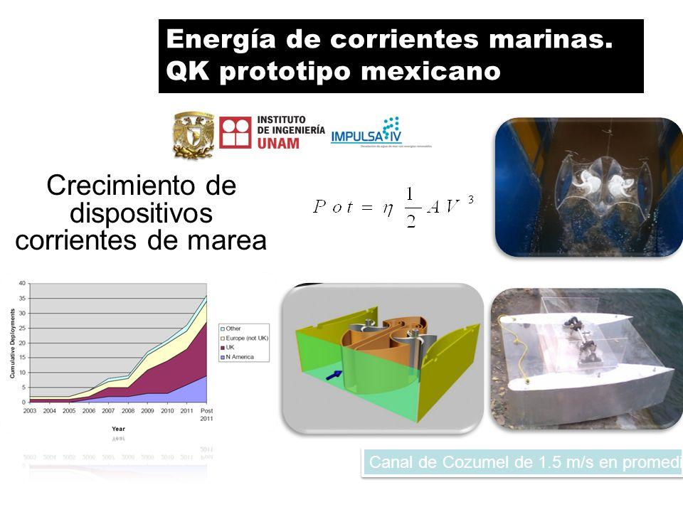 Crecimiento de dispositivos corrientes de marea