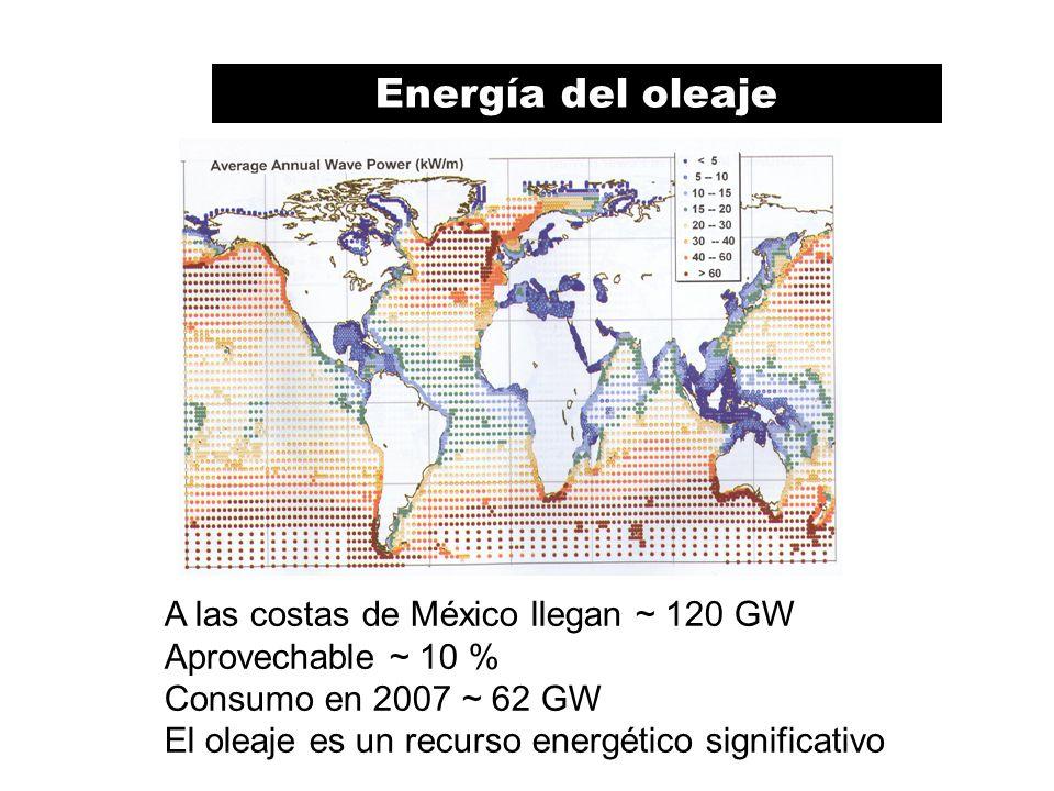 Energía del oleaje A las costas de México llegan ~ 120 GW