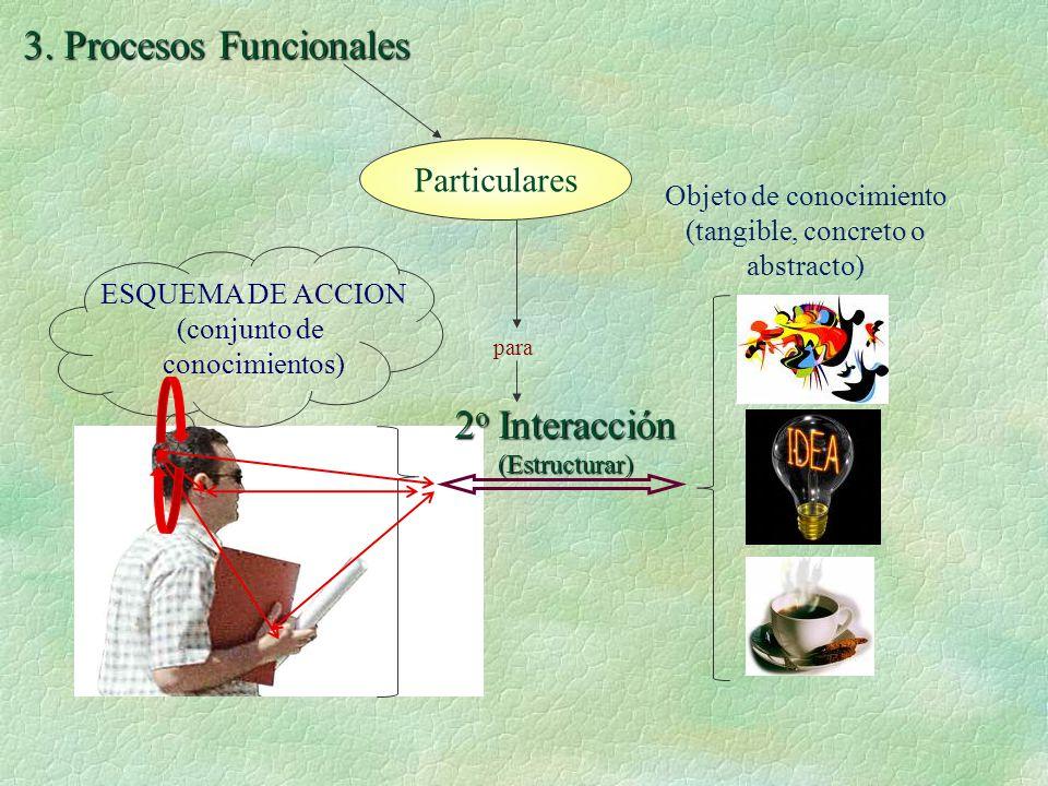 Objeto de conocimiento (tangible, concreto o abstracto)