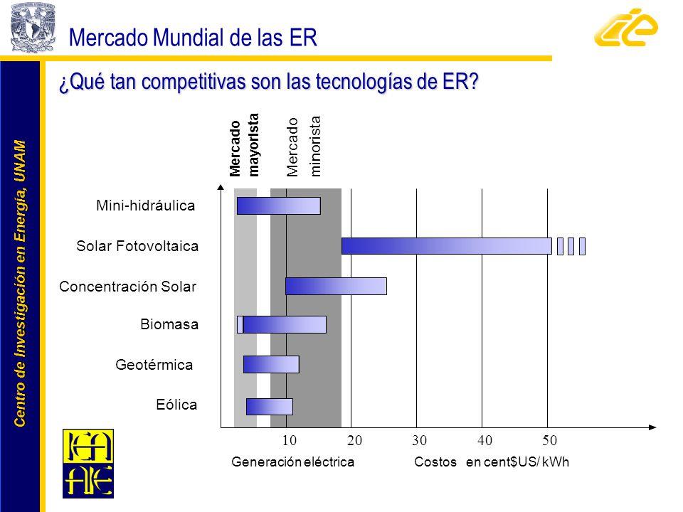 ¿Qué tan competitivas son las tecnologías de ER