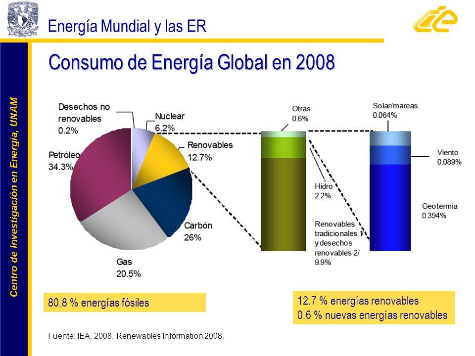 Consumo de Energía Global en 2008