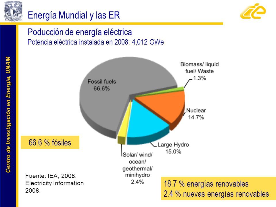 Energía Mundial y las ER